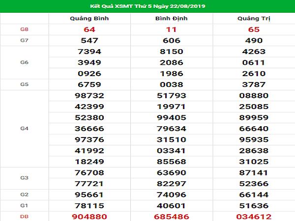Nhận định kết quả xổ số miền trung ngày 29/08 chính xác