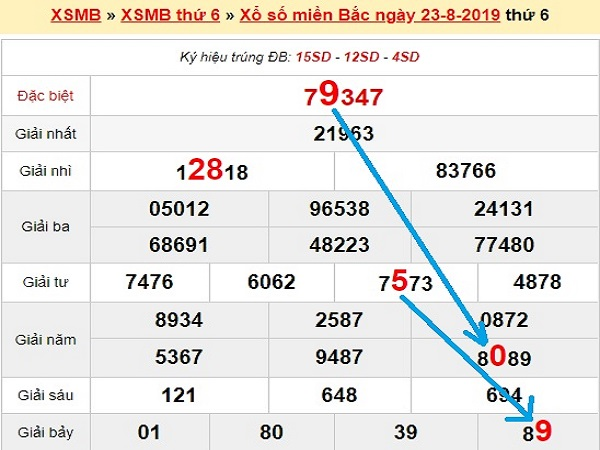 Nhận định kqxsmb ngày 24/08 từ các chuyên gia