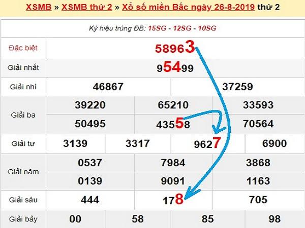 Nhận định KQXSMB ngày 27/08 tỷ lệ trúng cao