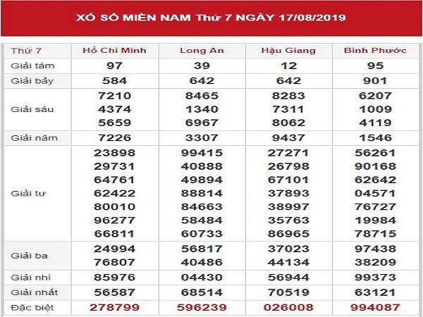 Nhận định KQXSMN ngày 24/08 tỷ lệ trúng rất cao