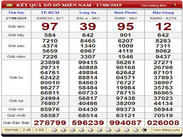 Phân tích nhận định xổ số miền nam ngày 24/08 chính xác