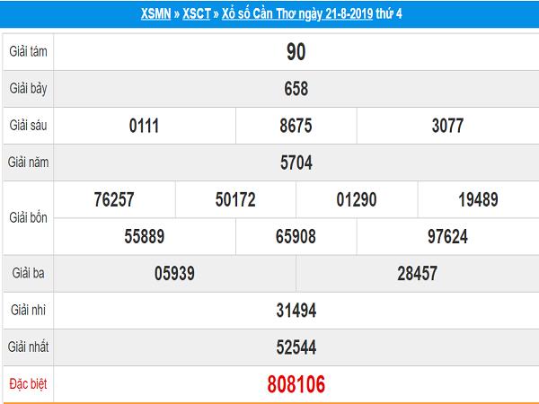 Nhận định KQXSCT ngày 28/08 xác suất trúng 100%
