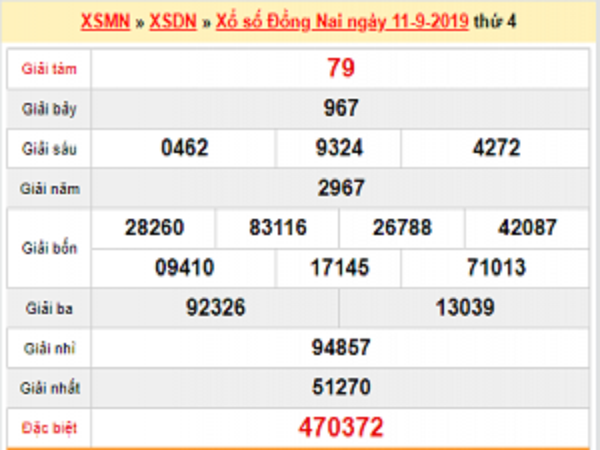 Nhận định KQXSDN này 18/09 chuẩn xác 100%