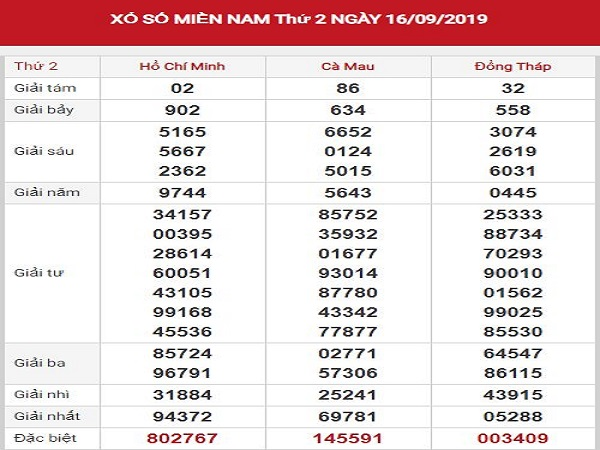 Nhận định xổ số miền nam ngày 23/09 chuẩn xác từ các cao thủ