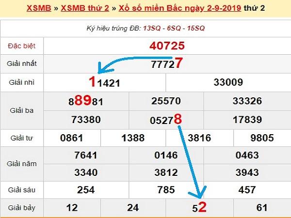 Nhận định KQXSMB ngày 03/09 tỷ lệ trúng cao