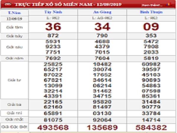 Phân tích kết quả xổ số miền trung ngày 19/09 chuẩn xác từ các chuyên gia