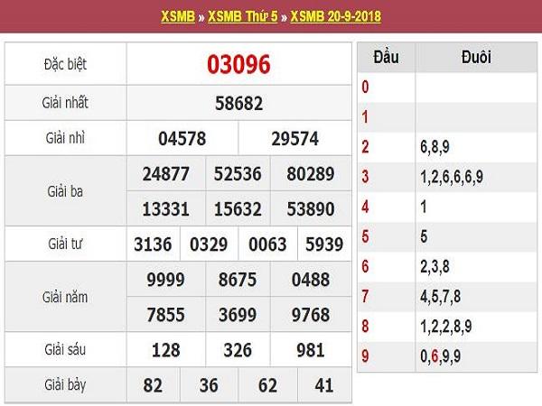 Nhận định xsmb ngày 21/09 chuẩn xác
