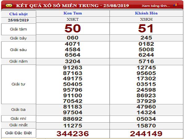 Nhận định kQXS miền trung ngày 01/09 chính xác 100%