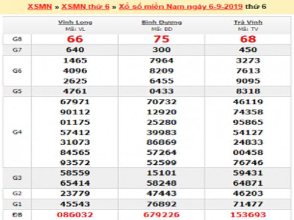 Nhận định KQXSMN ngày 13/09 chính xác 99,9%