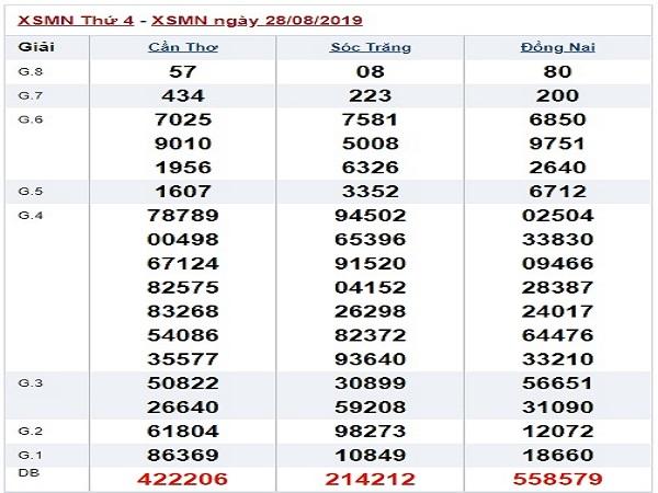 Nhận định KQXSMN ngày 04/09 xác suất trúng rất cao