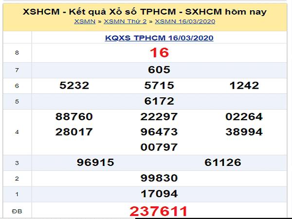 Nhận định kqxs HCM hôm nay ngày 21/03 chuẩn xác