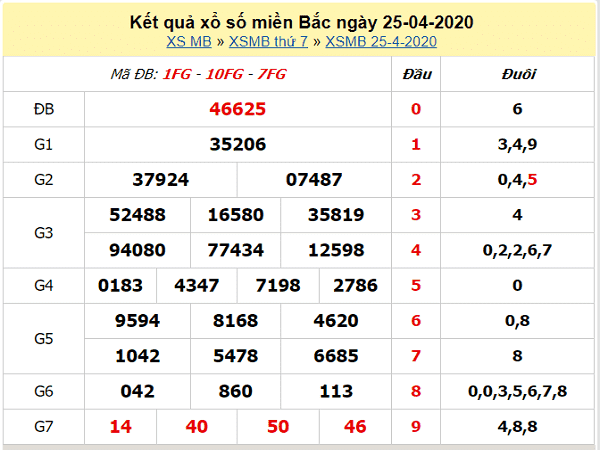Nhận định KQXSMB- Nhận định xổ số miền bắc ngày 26/04 cực chuẩn