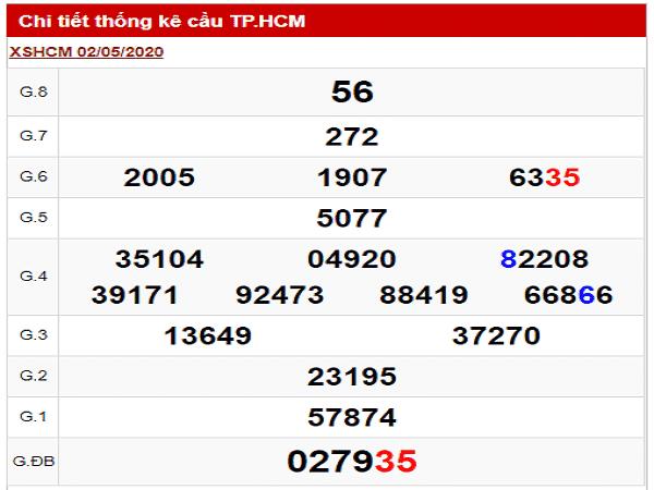 Nhận định KQXSHCM- Dự đoán xổ số hồ chí minh ngày 04/05 chắc trúng