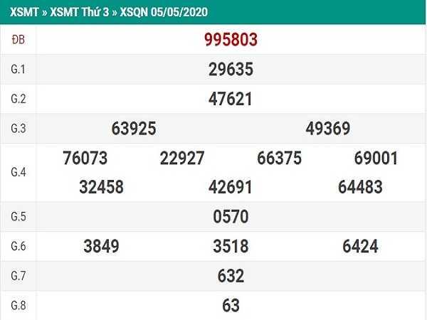 Dự đoán KQXSQN- xổ số Quảng Nam ngày 12/05 chuẩn xác