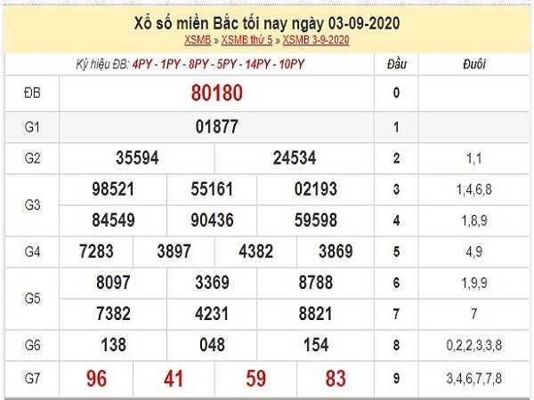 Nhận định KQXSMB- xổ số miền bắc thứ 6 ngày 04/09/2020