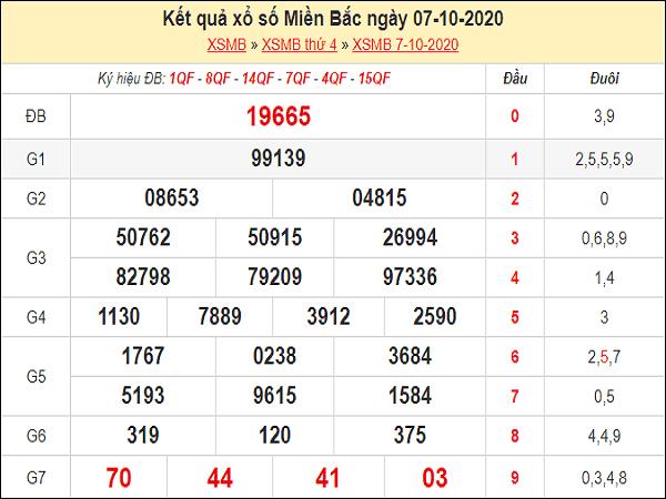 Nhận định KQXSMB ngày 08/10/2020- xổ số miền bắc hôm nay