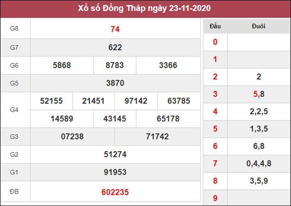 Nhận định KQXS Đồng Tháp 30/11/2020 chốt XSDT thứ 2