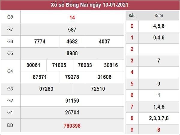 Nhận định XSDN 20/1/2021