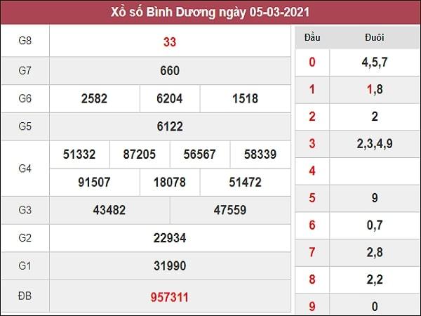 Nhận định XSBD 12/3/2021