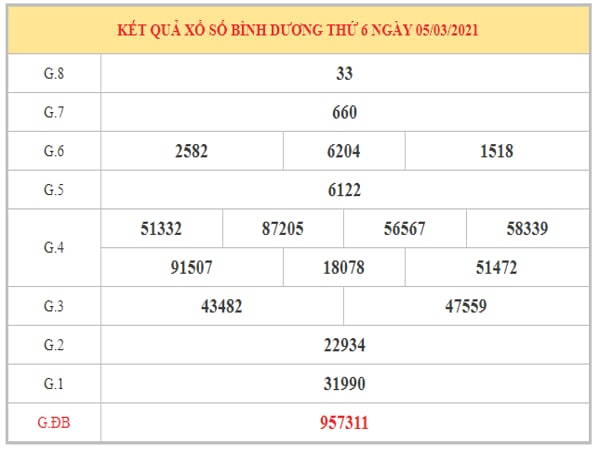 Thống kê KQXSBD ngày 12/3/2021 dựa trên kết quả kỳ trước