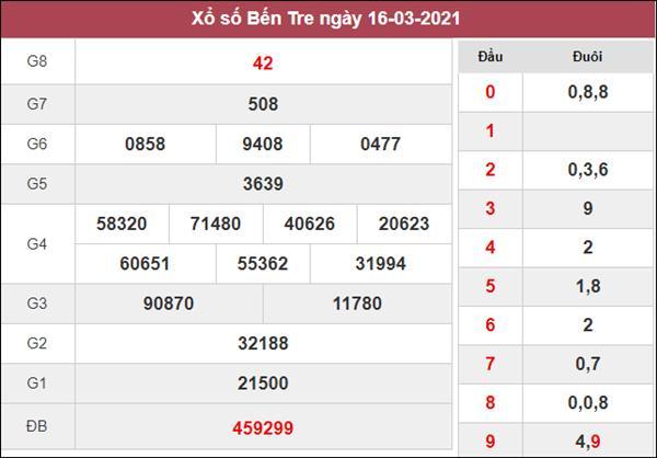 Nhận định KQXS Bến Tre 23/3/2021 chốt lô VIP XSBT thứ 3