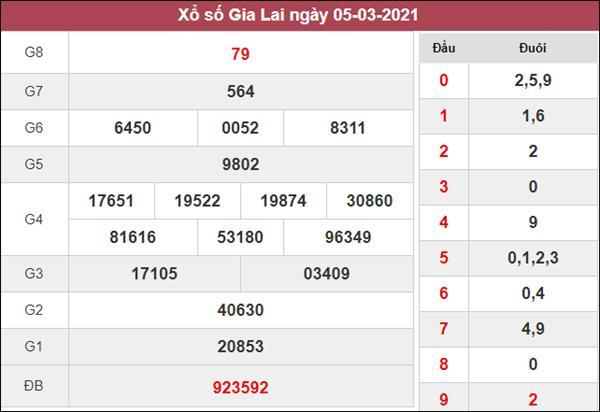 Nhận định KQXS Gia Lai 12/3/2021 thứ 6 cùng cao thủ
