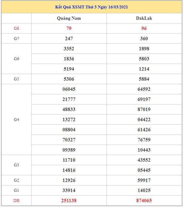 Thống kê dự đoán kết quả XSMT ngày 23/03/2021