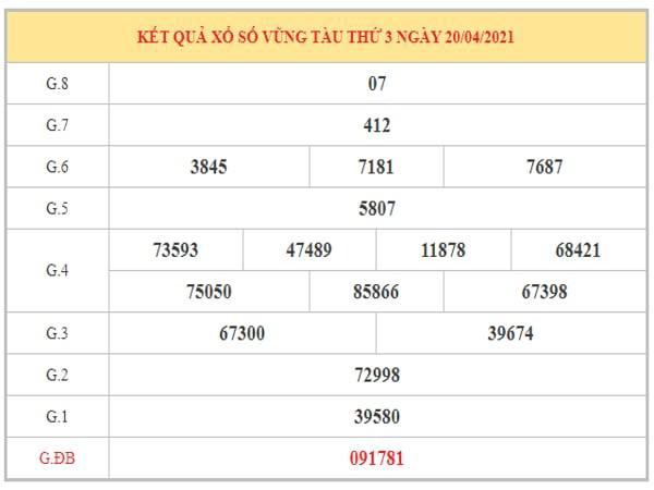 Thống kê KQXSVT ngày 27/4/2021 dựa trên kết quả kì trước