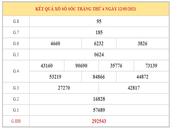 Thống kê KQXSST ngày 19/5/2021 dựa trên kết quả kì trước