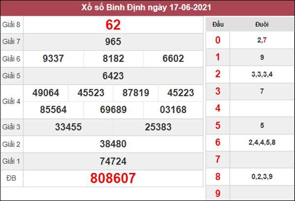 Nhận định KQXS Bình Định 24/6/2021 thứ 5 chốt XSBDI