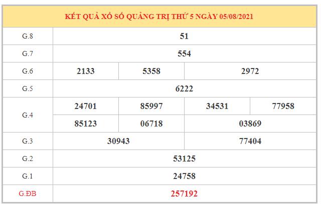 Nhận định KQXSQTR ngày 12/8/2021 dựa trên kết quả kì trước