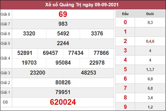 Nhận định KQXSQT ngày 16/9/2021 dựa trên kết quả kì trước