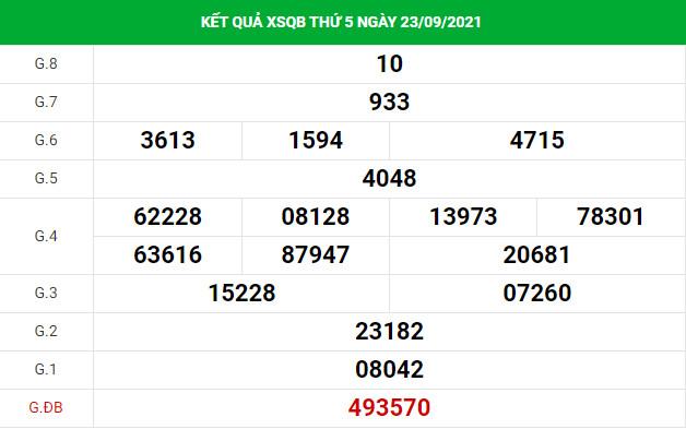 Thống kê soi cầu xổ số Quảng Bình 30/9/2021 chính xác hôm nay